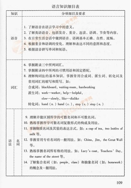 2012年北京中考英语考试说明(三)