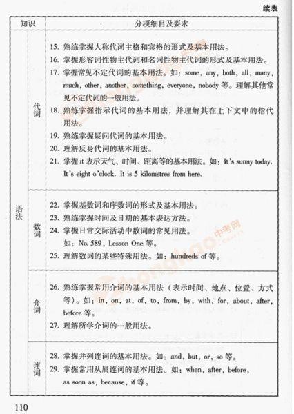 2012年北京中考英语考试说明(四)