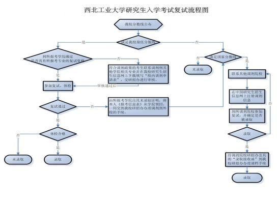 西北工业大学研究生考试复试流程图