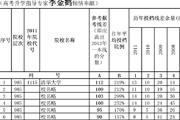 2012河南录取线差排序表