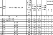 2012山东录取线差排序表