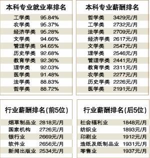 本科专业就业率、薪酬排名