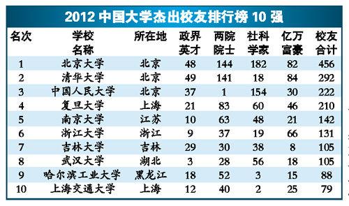 2012中国大学杰出校友排行榜揭晓 北大政学商界杰出人才最多