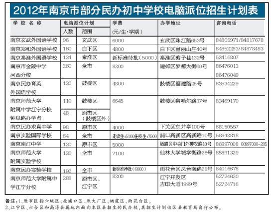 2012南京民办案例校范文公布招生计划派位初中生电脑心理辅导初中图片