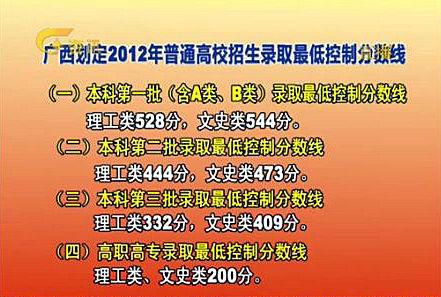 广西2012年高考各批次录取分数线