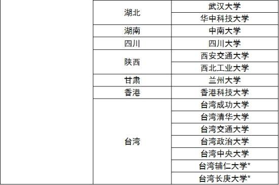中国校友会网说明:标*的高校为私立大学