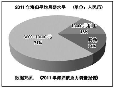 2011年海归月薪评价水平