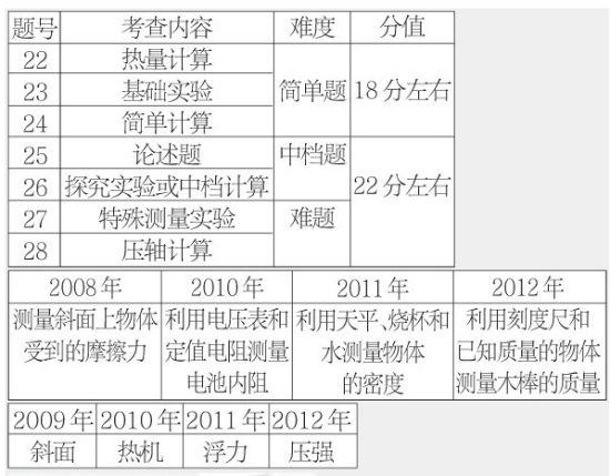天津中考指导:物理七道小题有七种攻略