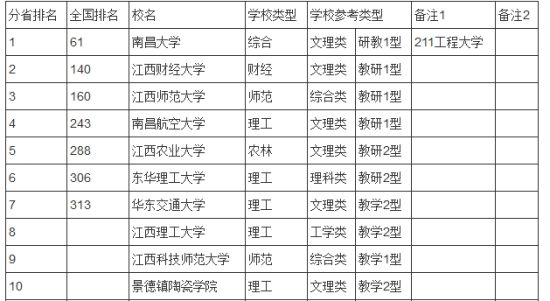 江西高校排行 分享到:                 问:新浪高考频道报考院校信息