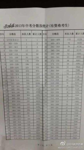 2013北京西城区中考分数段统计