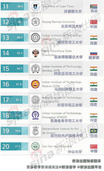 金砖5国大学最新排名11-20(新浪出国独家翻译)