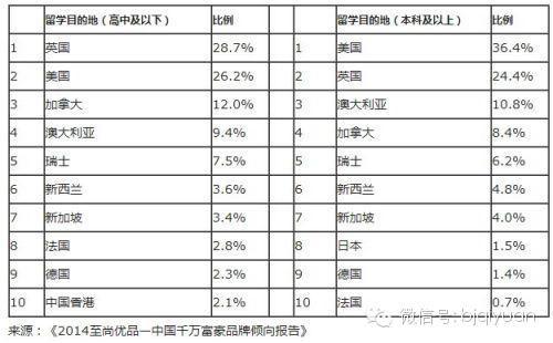 中国千万富豪倾向留学目的地排名
