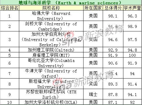 地球与海洋科学专业TOP10院校排名