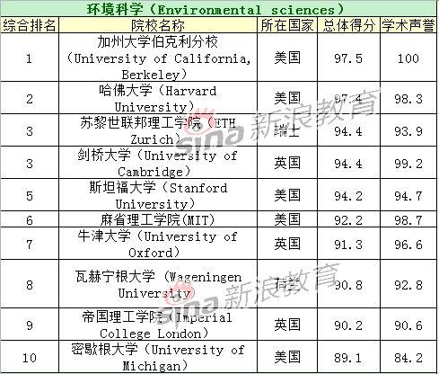 环境科学专业TOP10院校排名