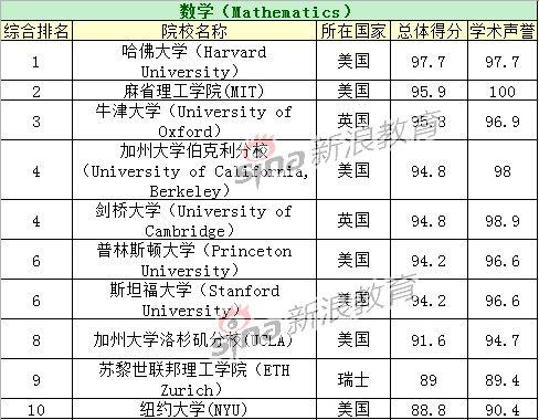 数学专业TOP10院校排名