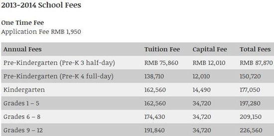 北京顺义国际学校2013-2014学年费用