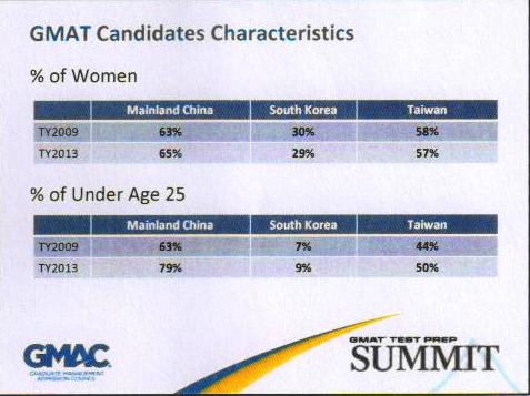 GMAT考情报告:考生女性化和年轻化成趋势