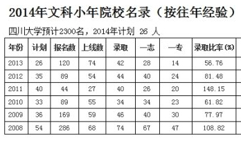 2014年北京高考大小年院校预测名录(文科)