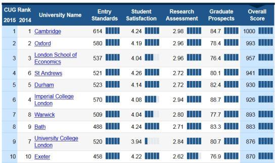 大学总排名Top10