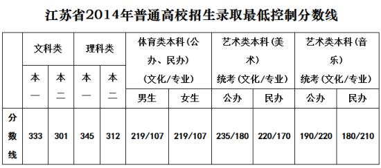 江苏2014高考分数线