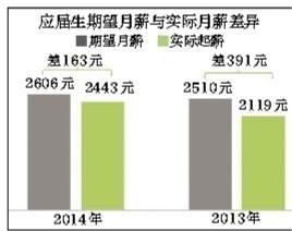 """35万份调查显示 今年应届毕业生平均起薪每月2443元 四成""""月光""""三成""""啃老"""""""