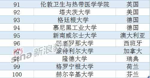 USNews2015全球大学排名:北大清华跻身前百