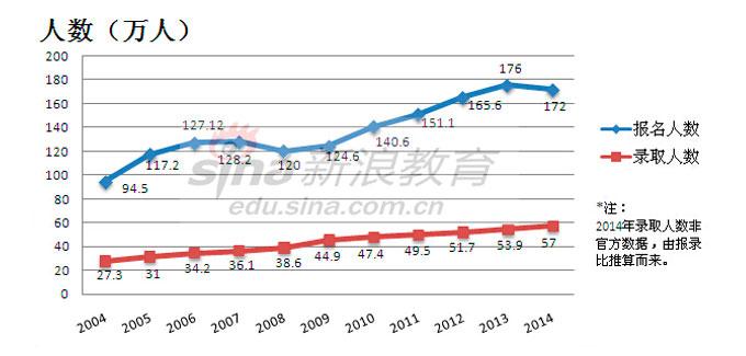 2015考研-历年考研人数报录比分析