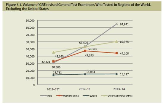 l 印度考生从2011年到2014年现在持续攀升;中国考生在最近两年有微小的下降;