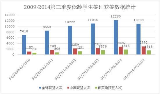 2009-2014第三季度低龄学生签证获签数据统计