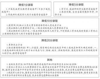 长春今年中考有12项照顾政策