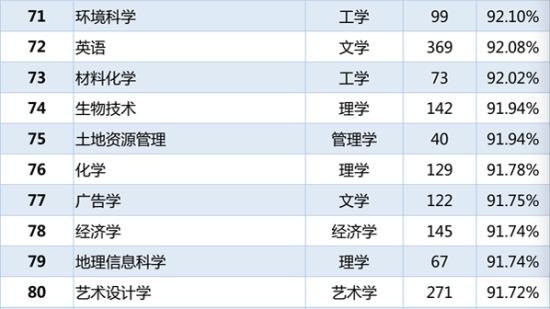 各专业本科毕业生就业率排名71-80