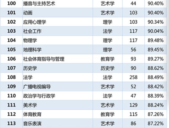 各专业本科毕业生就业率排名100-113