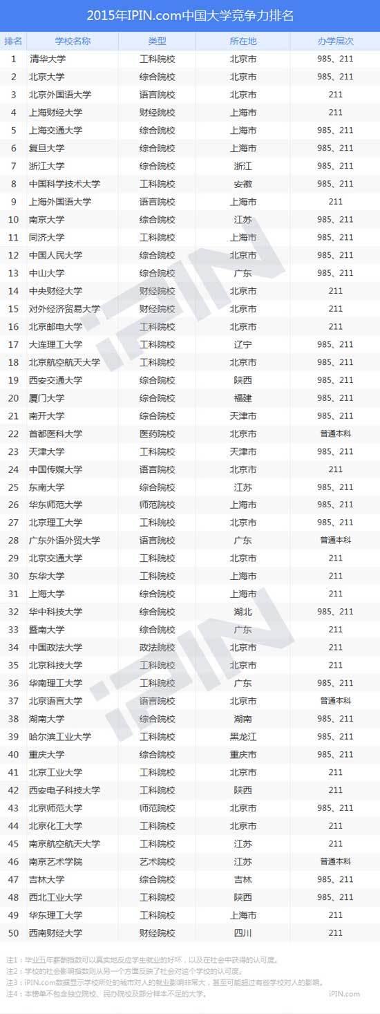 2015年中国大学就业竞争力排行榜