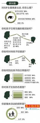 民调显示,近半受访家长出现问题才会与孩子沟通