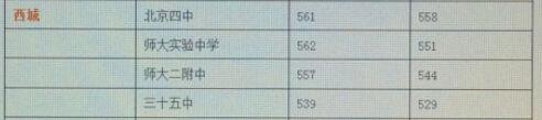 西城区示范高中名额分配录取分数线公布