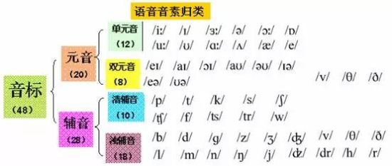 趣闻盘点英语不发音的字母有哪些