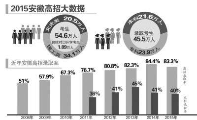 2015安徽高招大数据