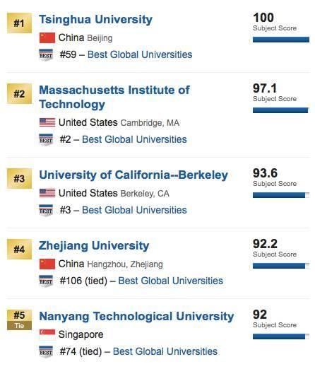 US News世界大学排名工程类专业排名TOP10