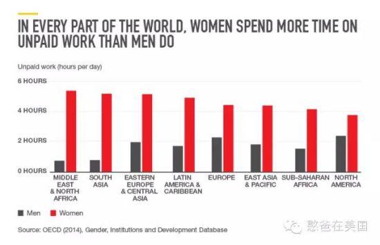 这张表列出了世界上各个地区女性(红色)和男性(灰色)在承担家务中所花费的时间。