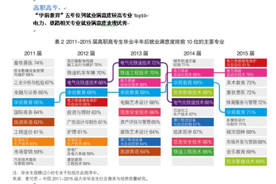 表2为2011~2015届高职高专生毕业半年后就业满意度最高的前十位主要专业。