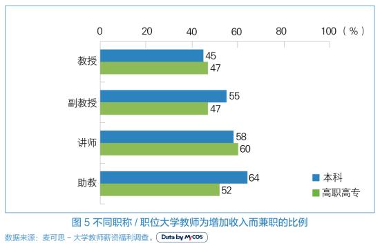 不同职称/职位大学教师为增加收入而兼职的比例