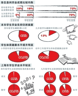 沪发布中小学生学业质量绿色指标评价结果