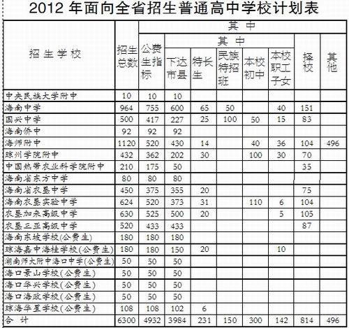 海南中考放榜中招提前批22日起录取