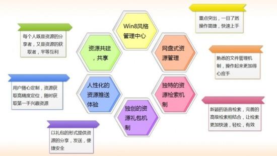 同时文件管理机制都是高校教师所熟悉的管理机制
