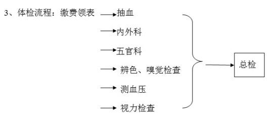 重庆大学2014考研复试分数线公布