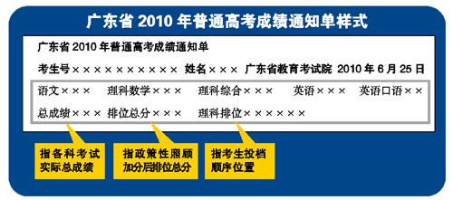 广东高考25日17时放榜分数线预计比去年略高