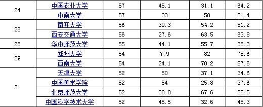 大学物资资源排行:清华浙大哈工大最富