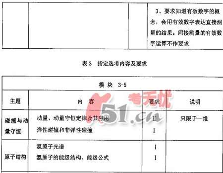 08高招全国统一考试广东卷考试说明(物理)(3)