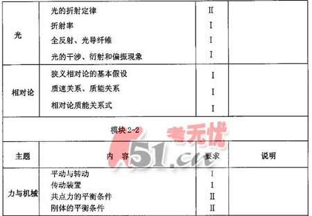 08高招全国统一考试广东卷考试说明(物理)(4)