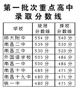 南昌江西首批高中重点分数线划定(图)分数线高中区定陶图片